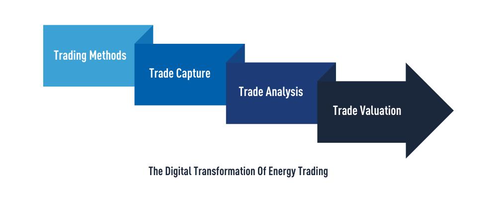 The Digital Transformation Of Energy Trading - Trayport