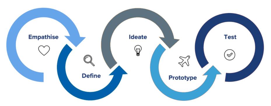 Design Process - Trayport