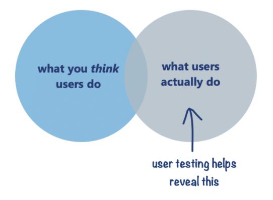 User Testing - Trayport